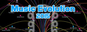 Music Evolution 2015